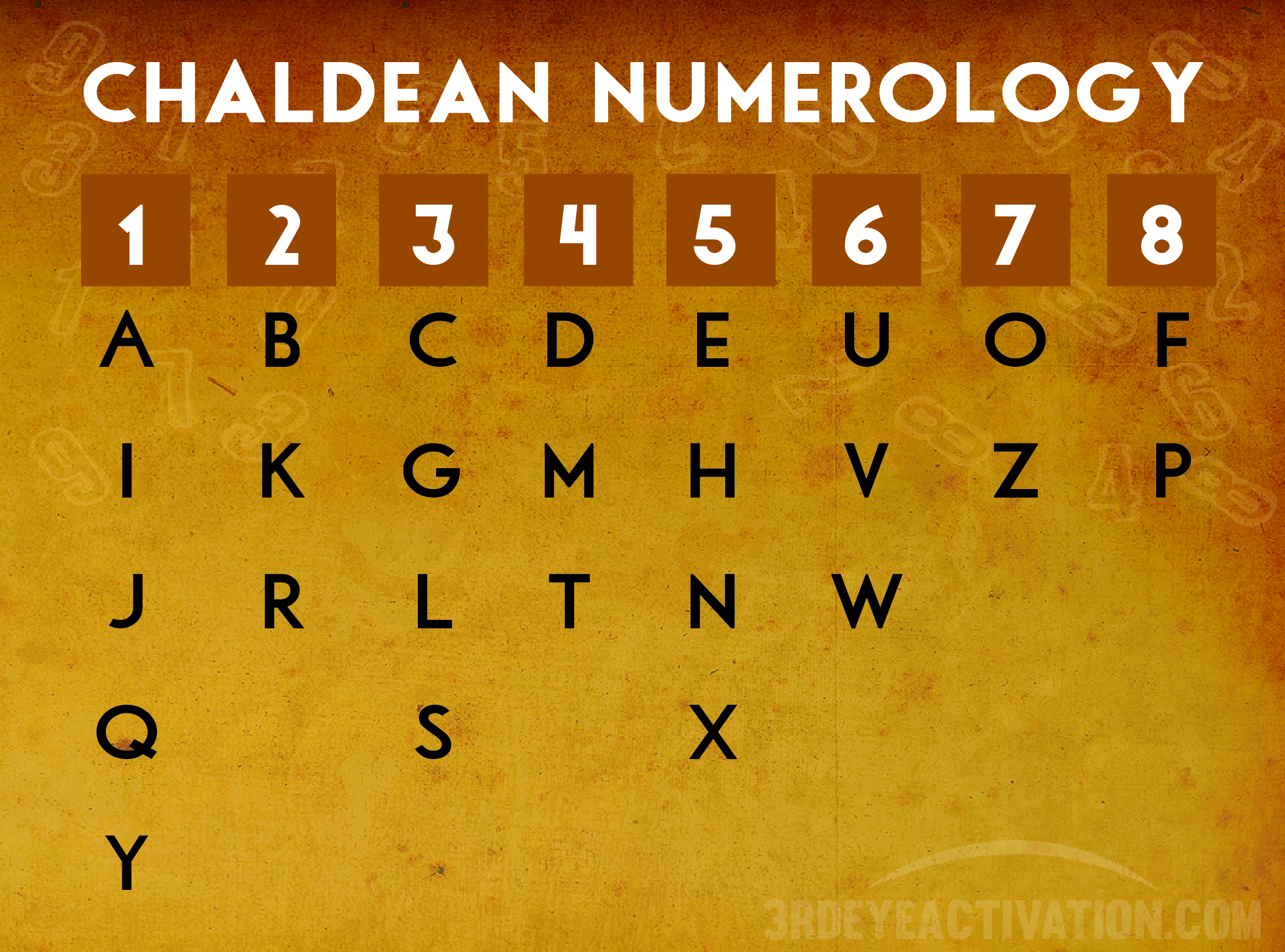 Full numerology chart core numbers name birthday chaldean numerology chart nvjuhfo Choice Image